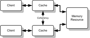 Cache coherence - An illustration showing multiple caches of some memory, which acts as a shared resource
