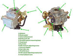 Bendix-Technico (Stromberg) 1-barrel downdraft carburetor model BXUV-3