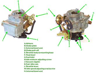 Carburetor - Bendix-Technico (Stromberg) 1-barrel downdraft carburetor model BXUV-3, with nomenclature