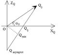 Chute avec vitesse initiale freinée par résistance linéaire - hodographe.png