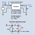Circuit with two port and equivalent signal flow graph.png