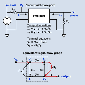 Signal-flow graph -  Signal flow graph of a circuit containing a two port.  The forward path from input to output is shown in a different color.  The dotted line rectangle encloses the portion of the SFG that constitutes the two-port.