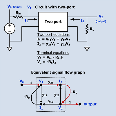 A simple schematic containing a two-port and it's equivalent signal flow graph.