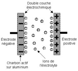 Wikipedia - Condensateur électrolytique double couche