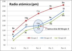 Contraccin del bloque d wikipedia la enciclopedia libre radio atmico de elementos de los grupos 2 13 y 14 de la tabla peridica se observa la contraccin del bloque d en el caso del ga y ge urtaz Image collections