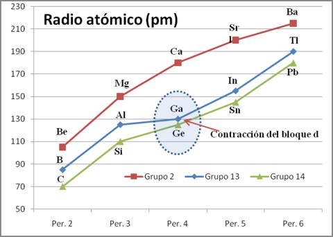 Contraccin del bloque d wikiwand radio atmico de elementos de los grupos 2 13 y 14 de la tabla peridica urtaz Image collections