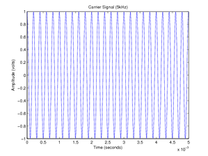 Double-sideband suppressed-carrier transmission - Image: DSBSC Carrier Signal