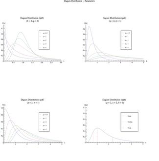 La pdf de la Dagum-distribuo por diversaj parametrospecifoj.