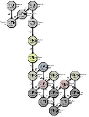 Protactinium - Image: Decay chain(4n+2, Uranium series)