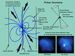 Diagram explaining the geometry of a pulsar.jpg