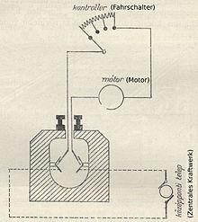 Geschichte des elektrischen Antriebs von Schienenfahrzeugen ...