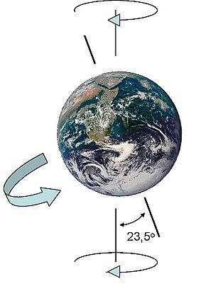 Earth-gyroscope