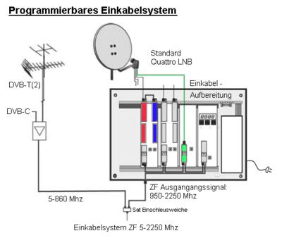 Einkabelsystem – Wikipedia