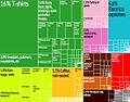 El Salvador Export Treemap.jpg