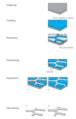 Electroforming process.PNG