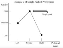 Example 2 Of Single Peaked Preferences