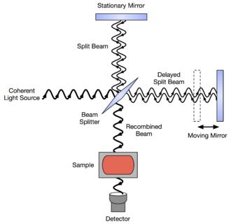 Fourier-transform infrared spectroscopy - Schematic diagram of a Michelson interferometer, configured for FTIR