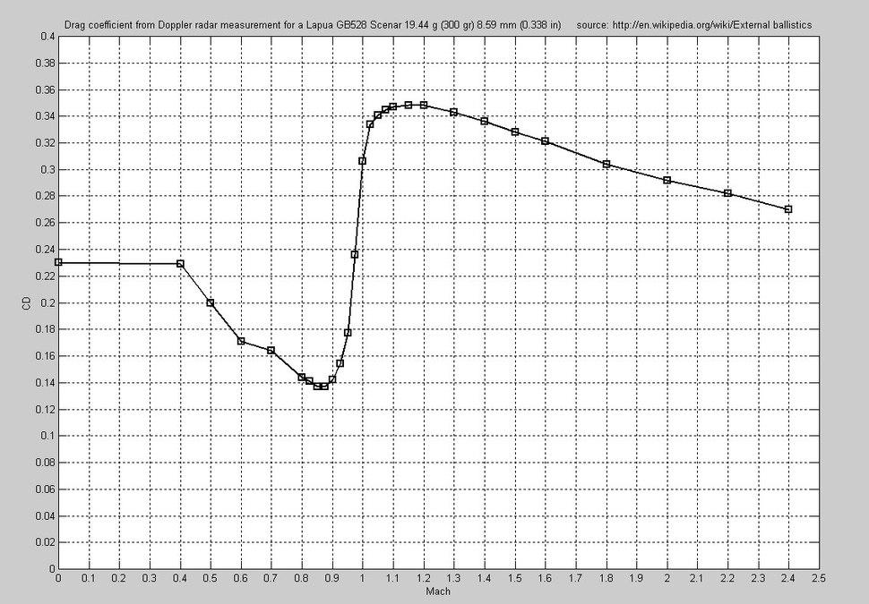 Graphic data for Drag coefficient vs Mach number - Doppler radar measurement results for a Lapua GB528 Scenar 19.44 g (300 gr) 8.59 mm (0.338 in) calibre