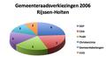 Gemeente Rijssen Holten verkiezingen.png