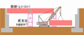 Girder bridge erection with bent.png