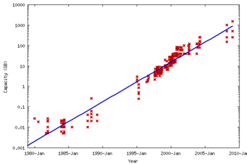 PC hard disk capacity (in GB). The plot is logarithmic, so the fit line corresponds to exponential growth.