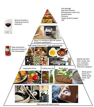 Healthy eating pyramid similar to that of the ...