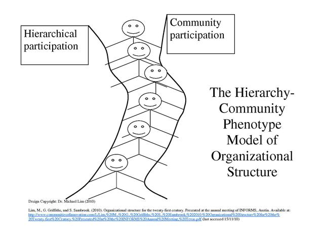 file hierarchy community phenotype model of organizational