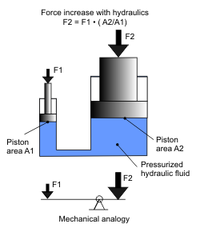 Hydraulic Force.png