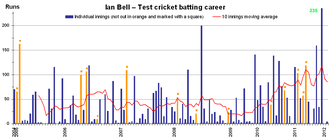 Ian Bell - Bars show individual innings in Bell's Test career, with a ten innings moving average shown as a red line – note the substantial increase over the two-year period from the end of 2009.