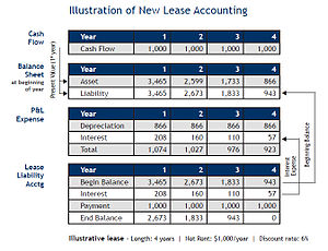 Illustration of new lease accounting