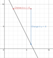 Illustration of the slope of a straight line y=-2x+13.png