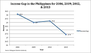Poverty in the Philippines - Income gap in the Philippines for 2006, 2009, 2012, and 2013 based on the results from the Annual Poverty Indicator Survey