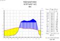 Klimadiagramm-deutsch-Kakinada-Indien.png