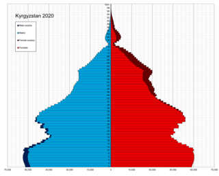 Demographics of Kyrgyzstan Overview of the demographics of Kyrgyzstan
