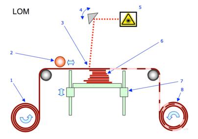 Digital Manufacturing Wikipedia
