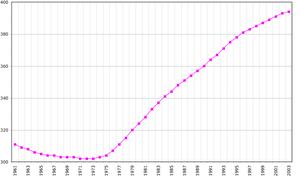 Evolución de la población de Malta