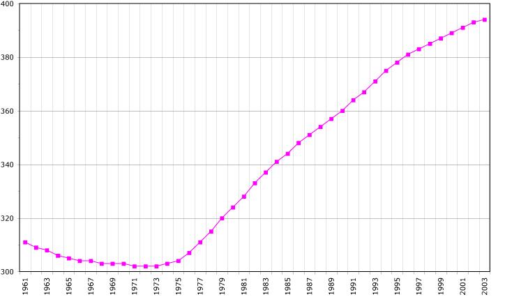 Malta demography