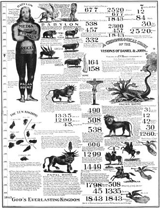 History of the Seventh-day Adventist Church - 1843 prophetic chart illustrating numerous interpretations of prophecy yielding the year 1843