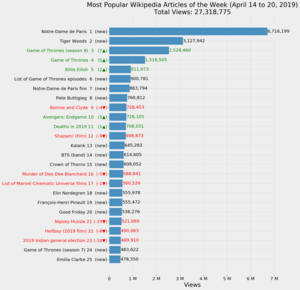 Most Popular Wikipedia Articles of the Week (April 14 to 20, 2019).png