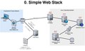 Network Architecture Diagram - Simple Web Stack.pdf