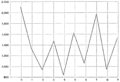 PSM V54 D807 Graph of beliefs on the importance of various numbers.png