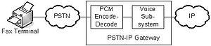 T.38 - Image: PSTN IP Gatway Figure 02