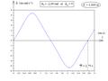 Pendule pesant simple - diagramme horaire de vitesse par intégration numérique.png