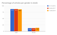 Percentage of articles per gender in elwiki.png