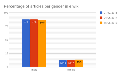Percentage of articles per gender in elwiki