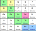 Periodic table extract (metalloids).png