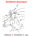 Physical systems (french).png