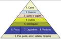 Piramide De Alimentos.png