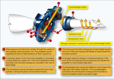 Constant-speed propeller - Wikipedia