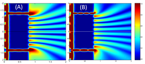 Double-slit experiment - Near-field intensity distribution patterns for plasmonic slits with equal widths (A) and non-equal widths (B).